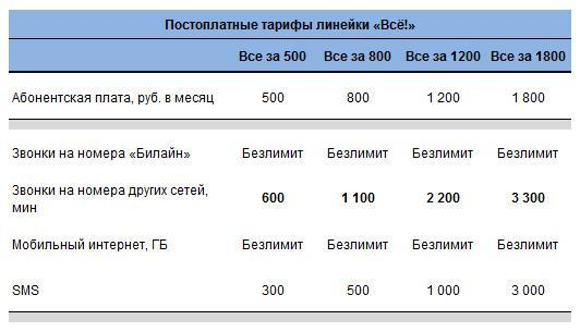 Подробная информация о тарифных планах «Все! Постоплата»