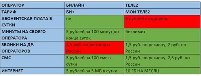 Сравнение операторов