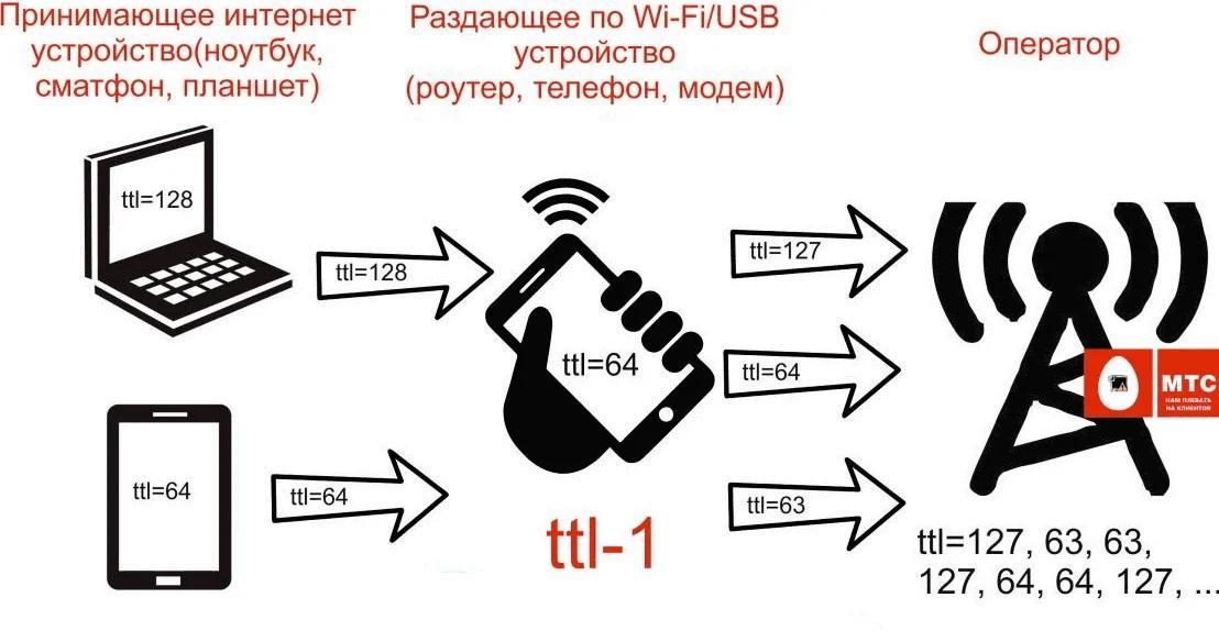 Коррекция ТТЛ для раздачи интернета